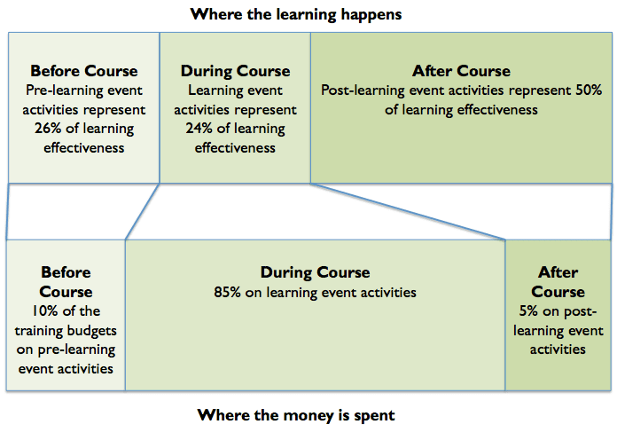 Where the learning happens vs where the money is spent