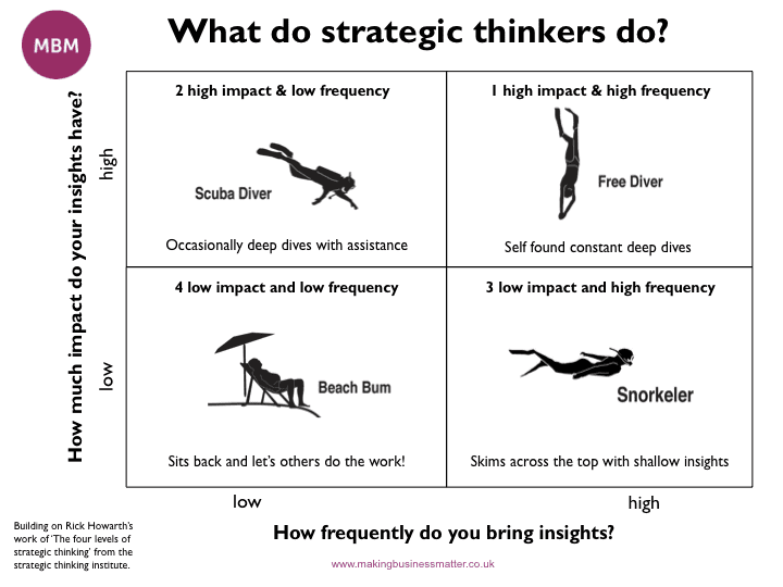 What do strategic thinkers do? Strategic Thinking