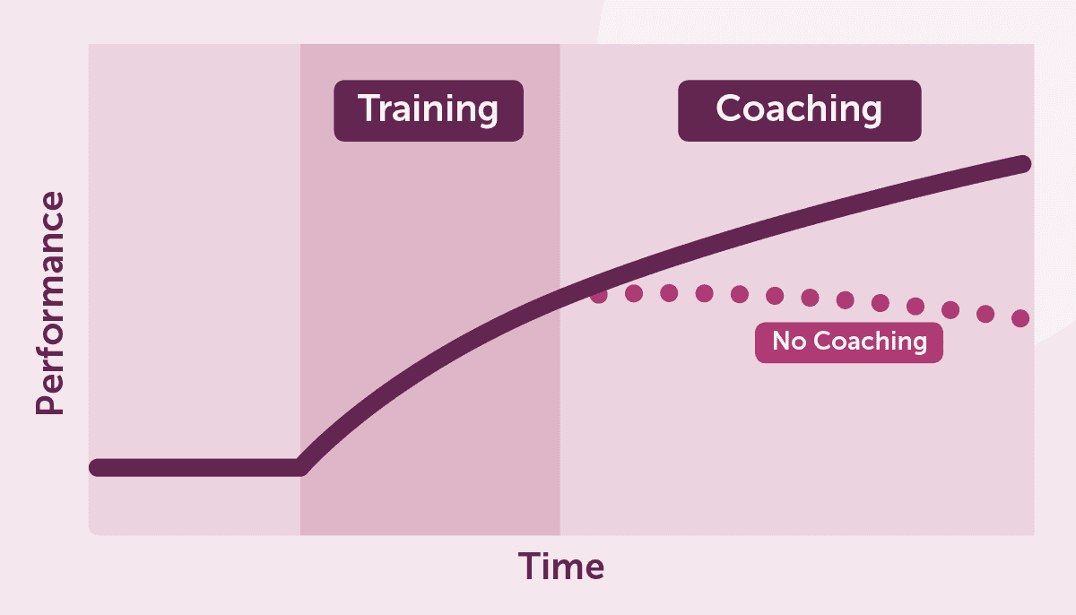 Coaching Graph - Performance & Time