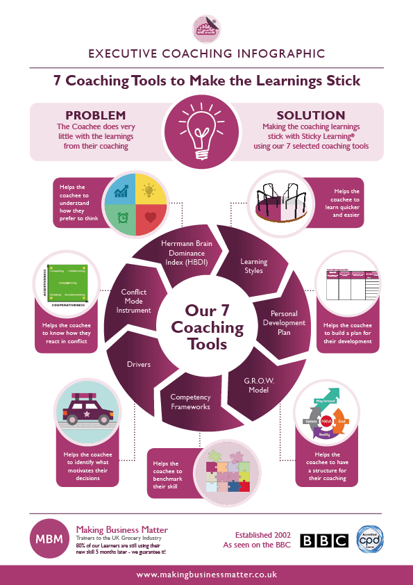 MBN infographic titled 7 Coaching Tools to Make Learnings Stick