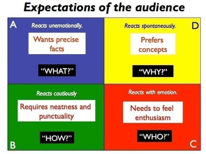 Expectations of the Audience - HBDI