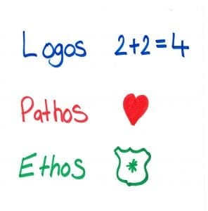 Hand written Logos, Pathos and Ethos with 3 icons