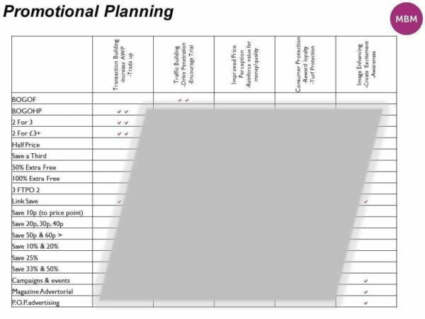 Promotional Mechanics Matrix - MBM Promotional Planning