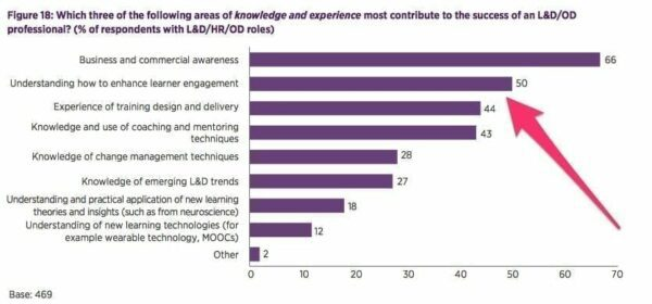Which three of the following areas of knowledge & experience most contribute to the success of an L&D/OD professional?