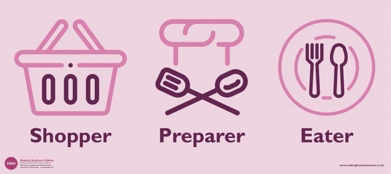 3 pink icons symbolising the shopper, preparer, eater