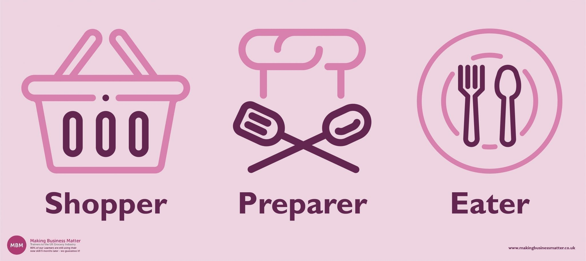 Image showing 3 icons, shopper, preparer, eater