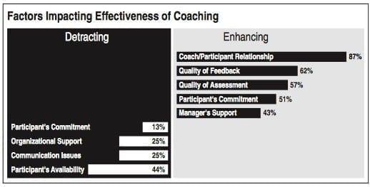 Factors Impacting Effectiveness of Coaching