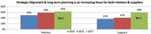 Graph for Strategic Alignment & Long Term Planning is an Increasing focus for Both Retailers & Suppliers