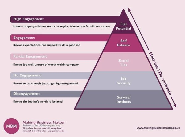 An adaptation of Maslow's People Management Hierarchy of Needs