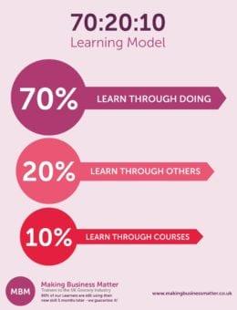 70% 20% 10% Learning Model
