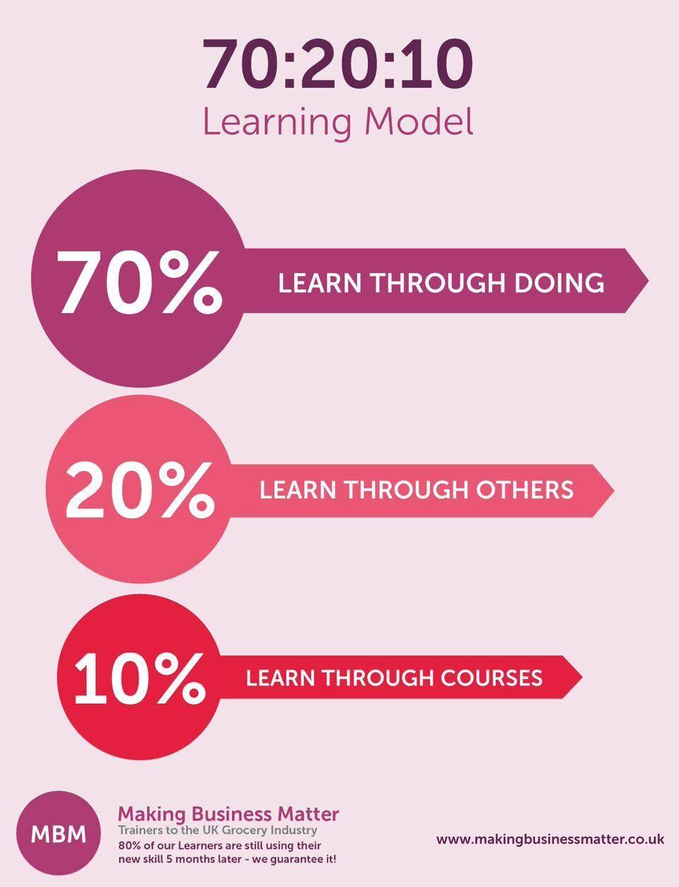 70% 20% 10% Learning Model Image Making Business Matter MBM