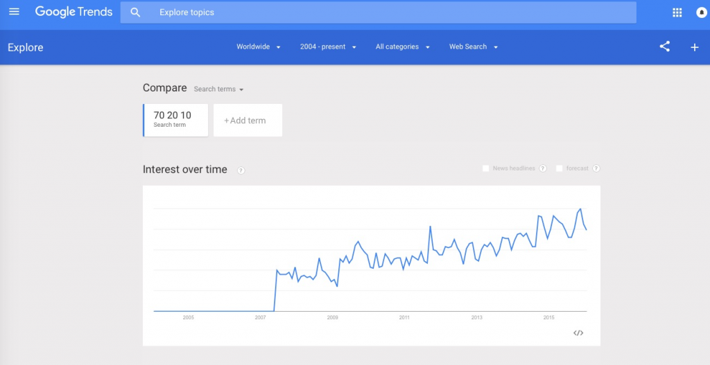 Google search trends screenshot for 70 20 10 Learning Method