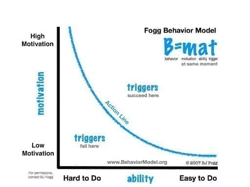 Fogg Behaviour Model motivation / ability