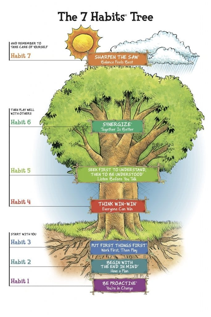 7 Habits Tree - Identify Your End in Mind