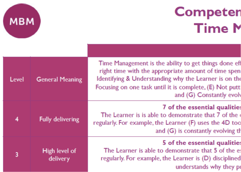 A table with the title Competency Time Management