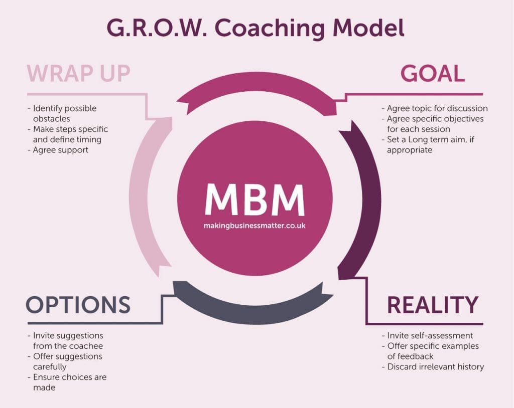 GROW coaching model by MBM