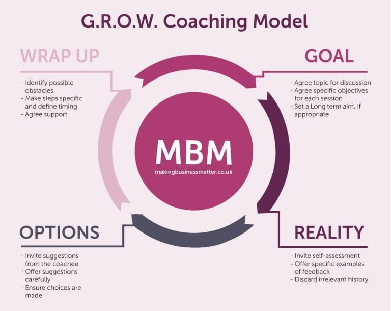 A four-part cycle with labels for the grow coaching model