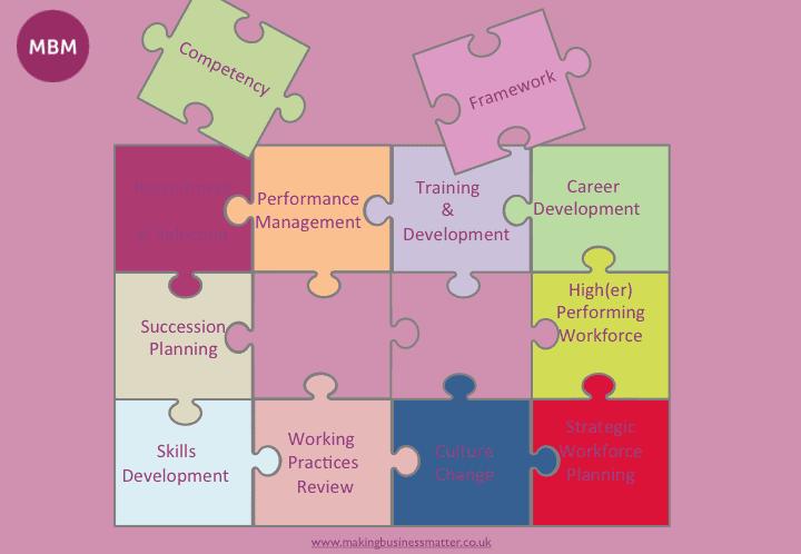 Competency Framework Jigsaw