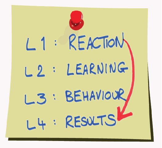 L1 Reaction, L2 Learning, L3 Behaviour, L4 Results Pinned note