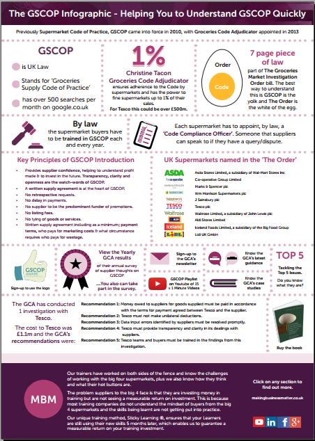 GSCOP, Groceries Supply Code of Practice, GSCOP Training