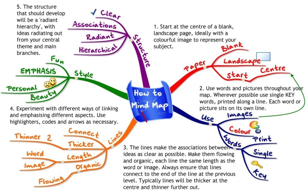 How to Mind Map useful and effective learner's notes