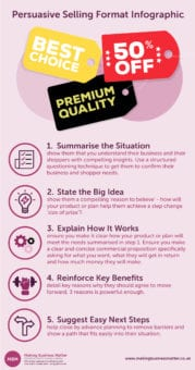 Infographic on Persuasive Selling Format (PSF)
