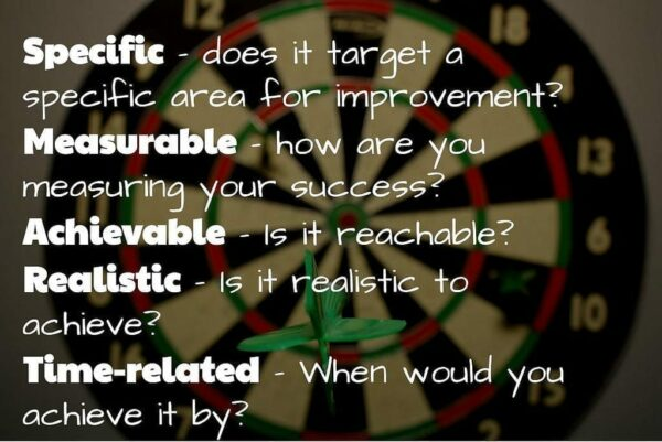 SMART Objectives Dart Board - Specific, Measurable, Achievable, Realistic, Time-related