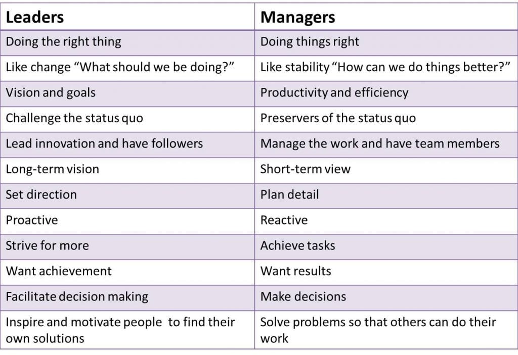 People Management Skills, leaders vs managers