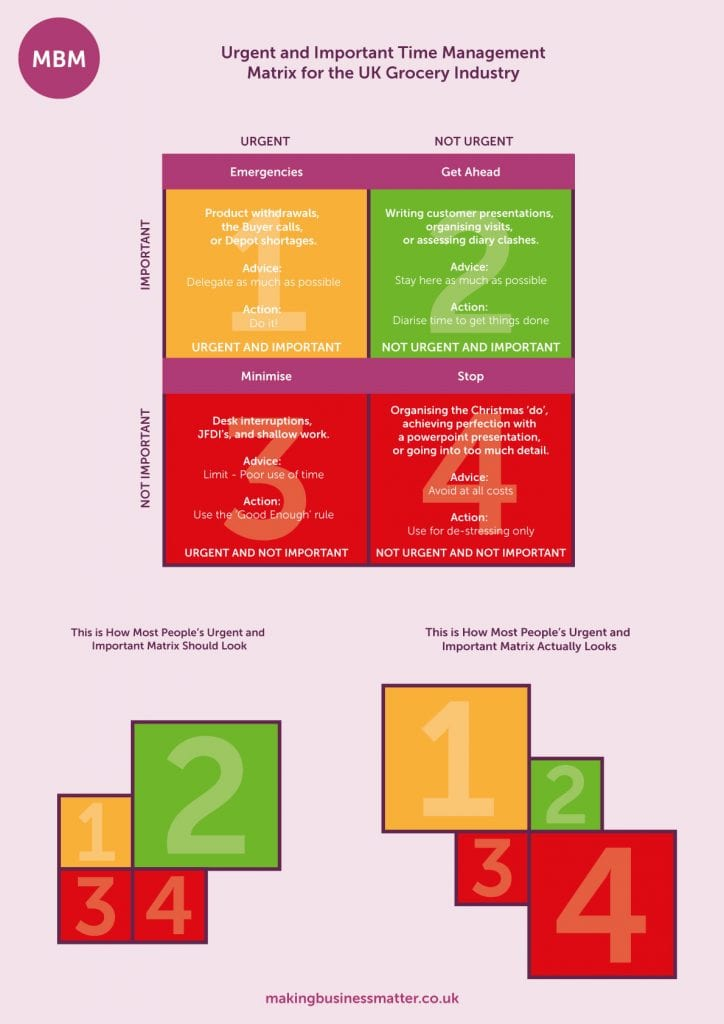 People Management Skills, Urgent And Important Time Management Matrix