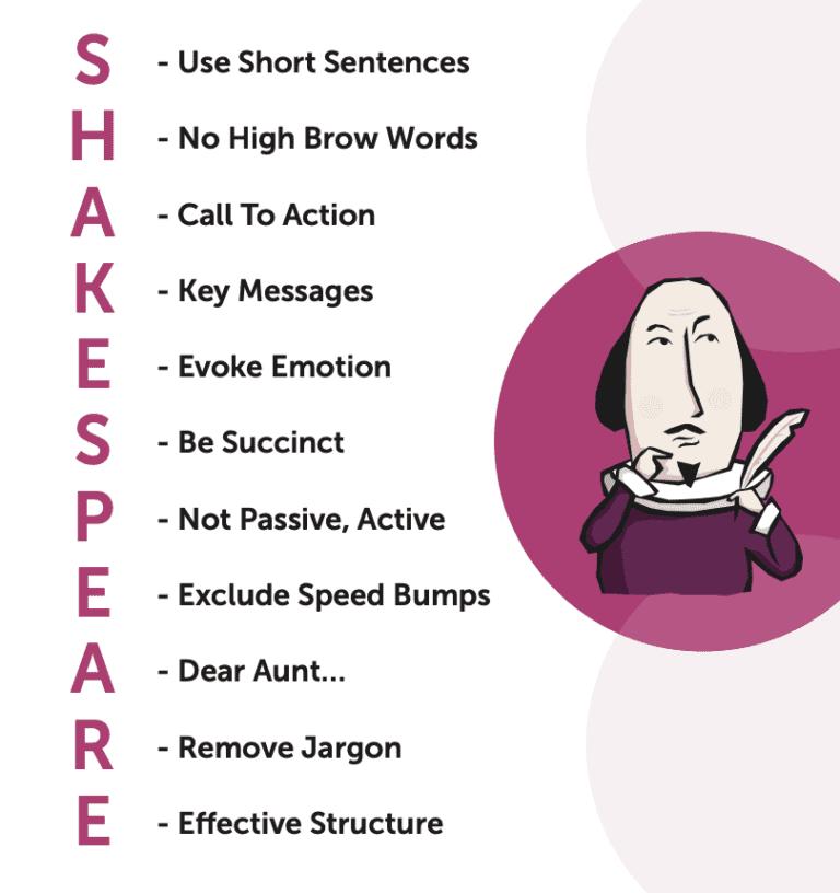 Shakespeare acronym for improving your written communication skills