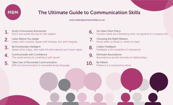 MBM infographic titled The Ultimate Guide to Communication Skills