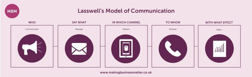 Communication Skills,Lasswell's model of communication
