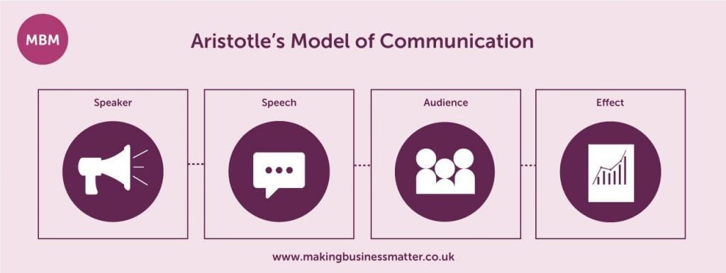 Communication Skills, aristotle's model of communication