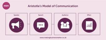 Communication skills, effective communication, communication skills training, Aristotle's Model of Communication