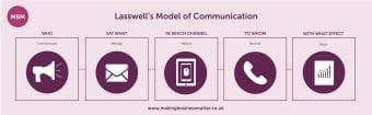 Communication skills, effective communication, communication skills training, Lasswell's Model of Communication