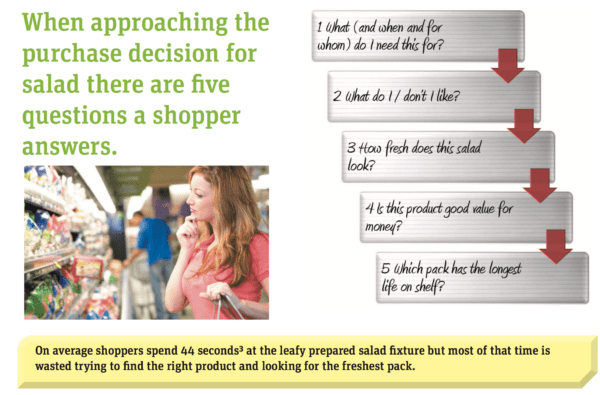 When approaching the purchase decision for salad there are five questions a shopper answers