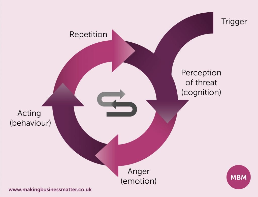 Conflict Resolution Skills, the retaliatory cycle
