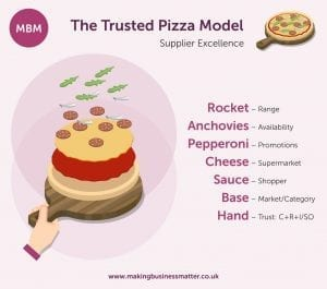 A pizza being created, to its right we see a list of ingredients and attributes that equate to supplier fundamentals.