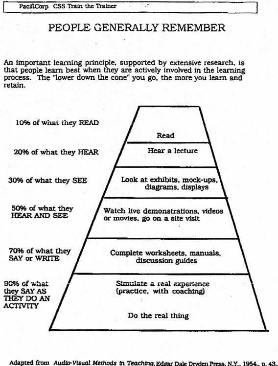 Learning Pyramid - MBM Training Provider