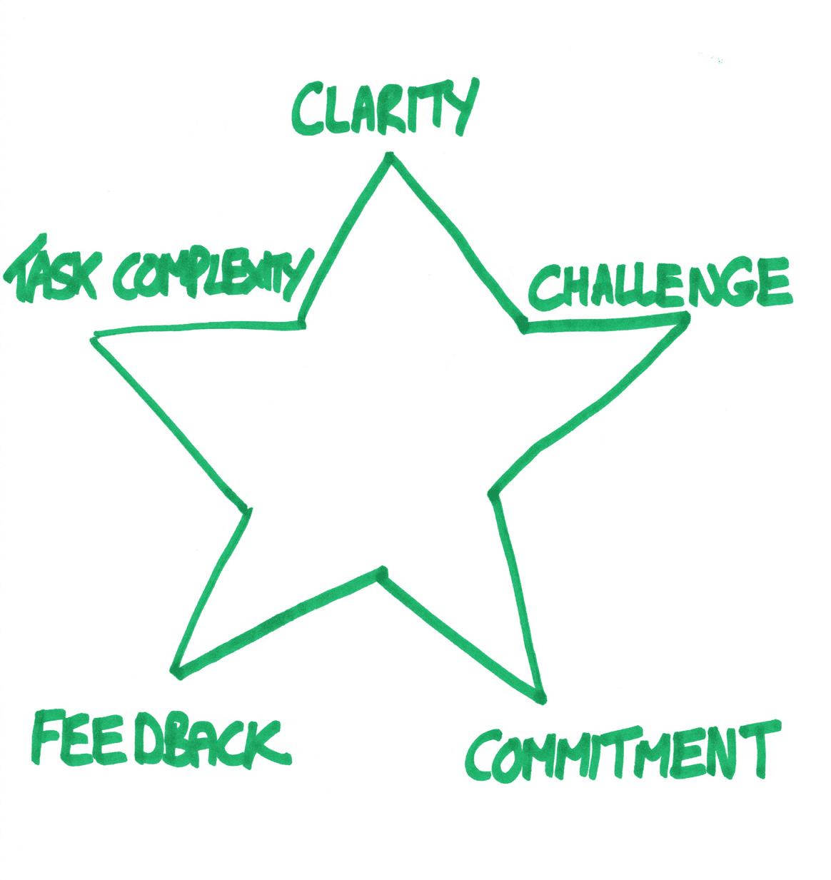 Clarity, Challenge, Commitment, Feedback, Task Complexity Star
