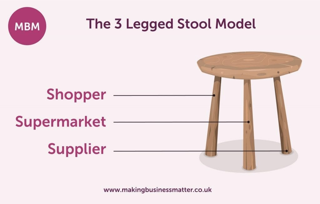 3 legged stool with each leg labelled as either shopper, supermarket or supplier