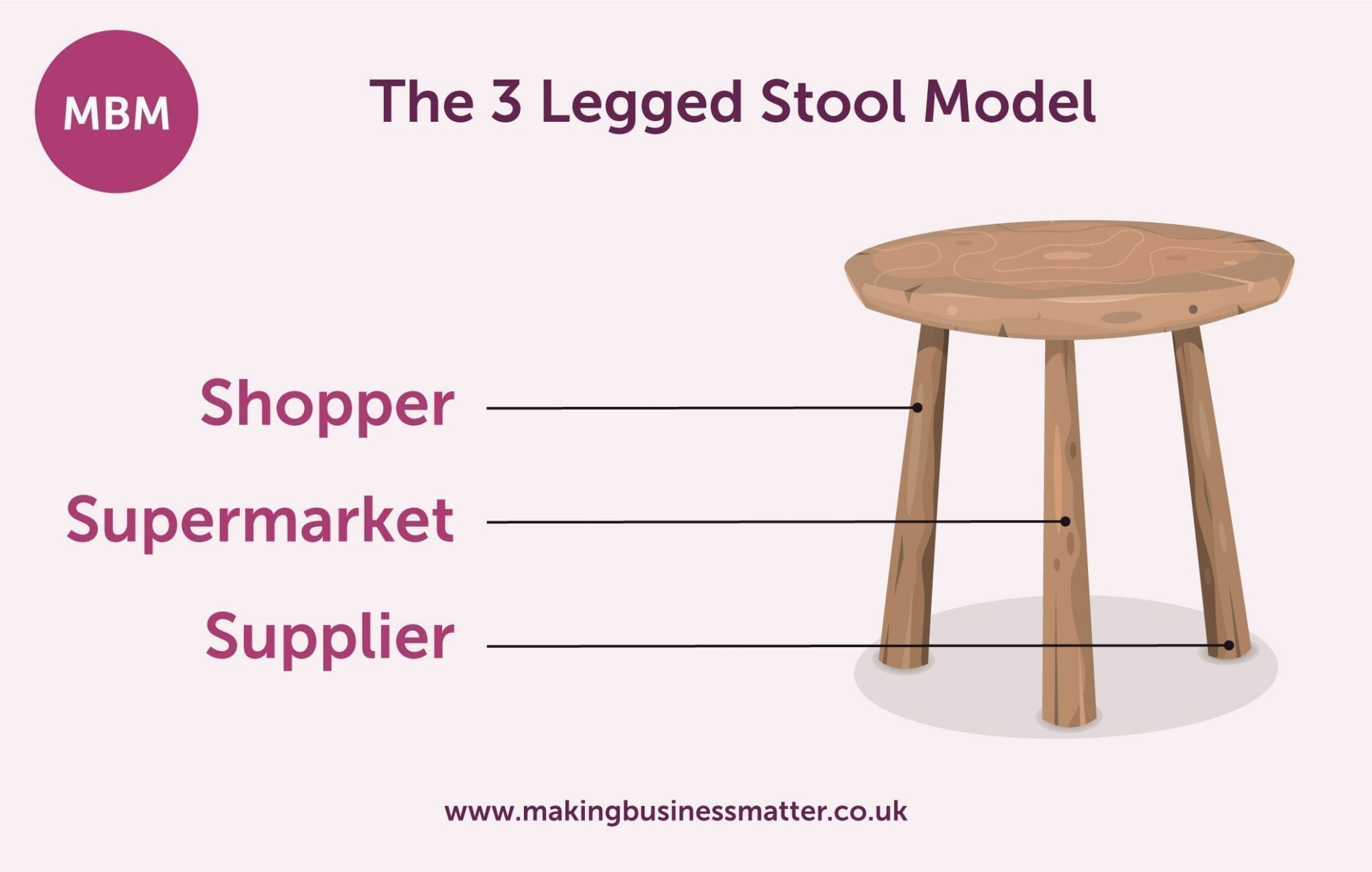 The 3 Legged Stool Model - Shopper, Supermarket, Supplier
