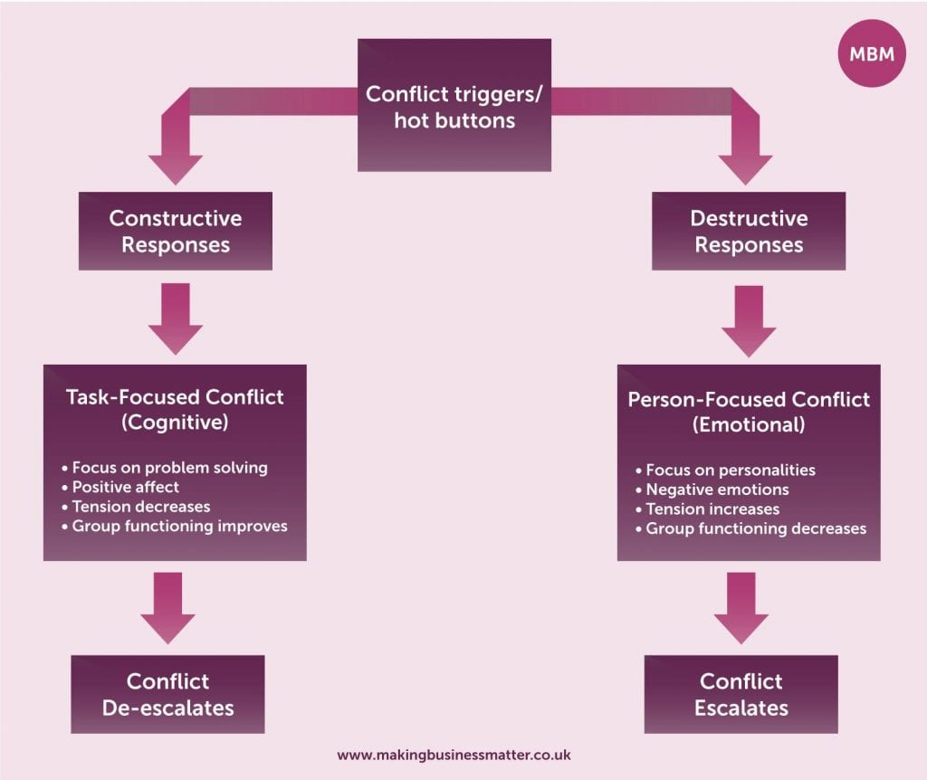conflict resolution skills, Conflict Resolution Skills Conflict Triggers Flow Diagram