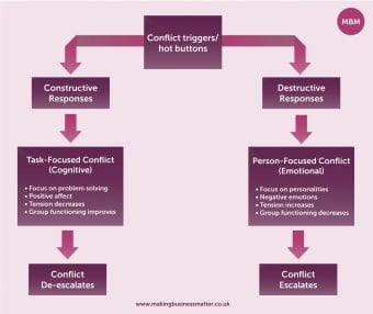 Conflict resolution skills, conflict management, conflict resolution training