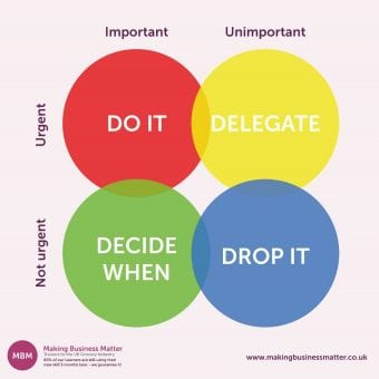 Time management matrix to help define what's important/unimportant v not urgent/urgent and help in prioritising