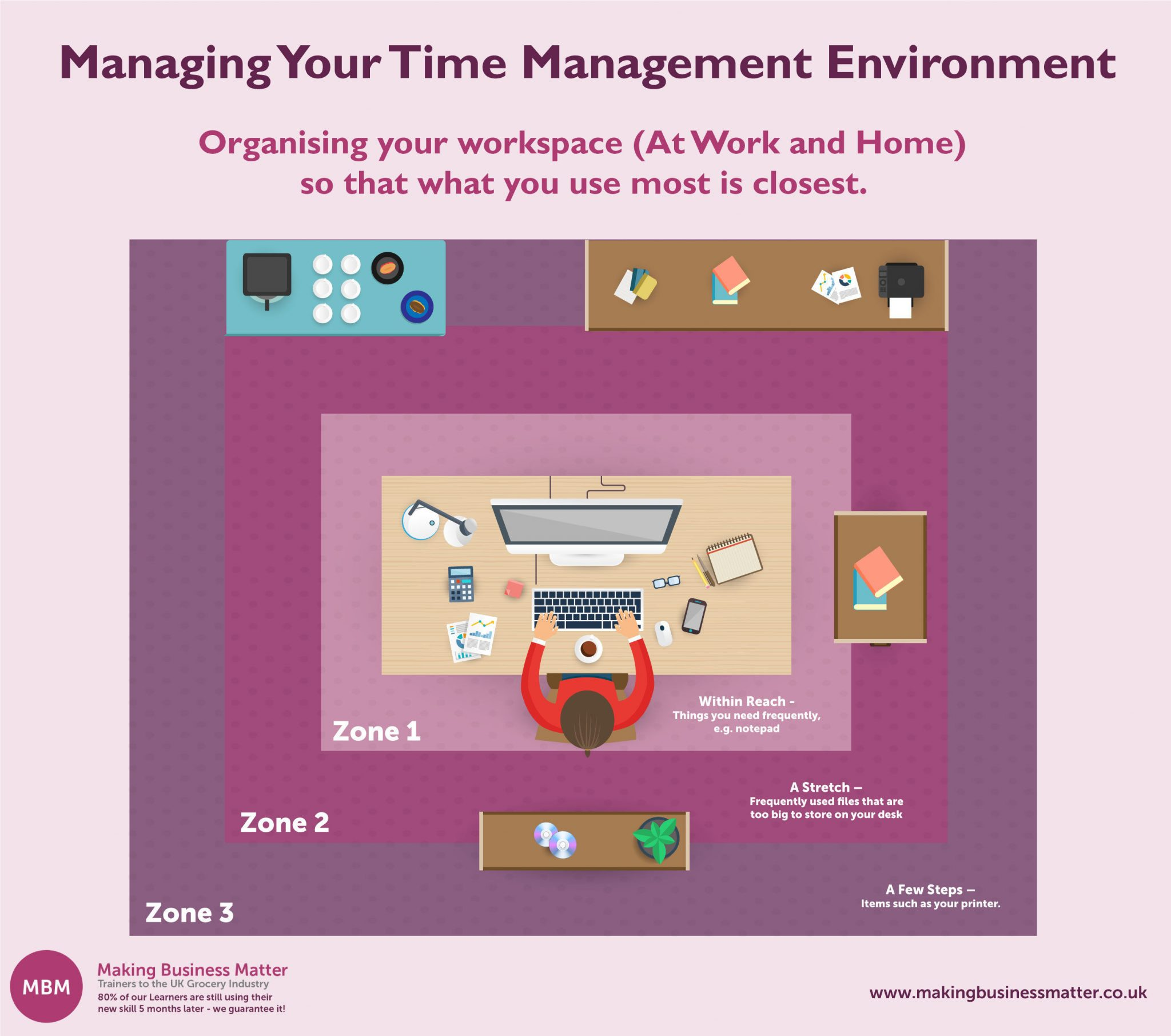 time management skills, workspace organisation plan