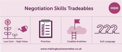 MBM banner titled Negotiation Skills Tradeables