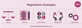 Negotiation Skills, Negotiation strategies infographic