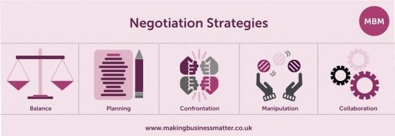 MBM banner titled Negotiation Strategies