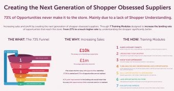 Infographic on The 73% Funnel Creating The Next Generation Of Shopper Obsessed Suppliers